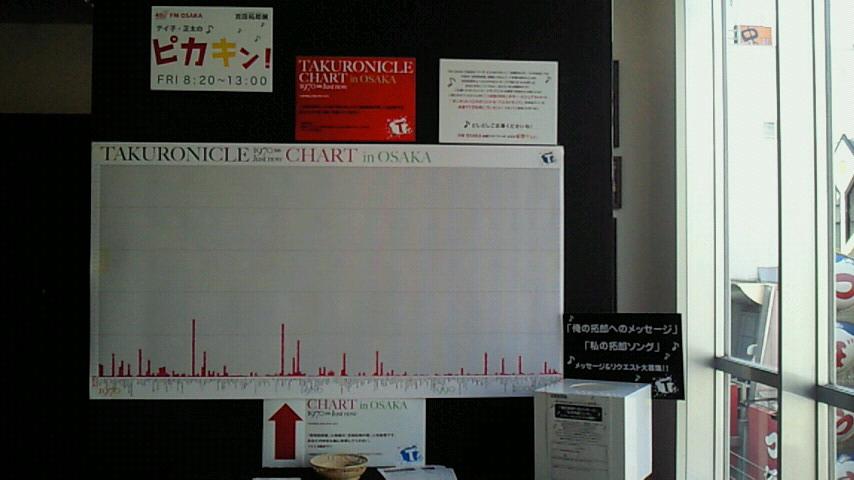 拓郎展大阪本日最終日(その2)